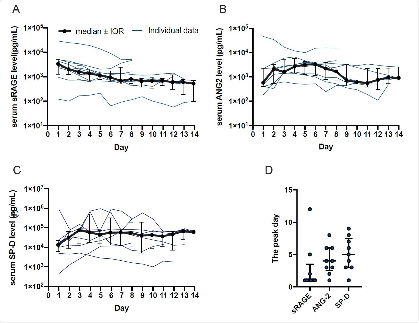 Temporal changes of (A) sRAGE, (B) ANG-2, and (C) SP-D levels in ARDS patients with COVID-19 for 14 days starting from admission. (D) The peak day of each of the alveolar tissue injury markers. Data were presented as median ± IQR.