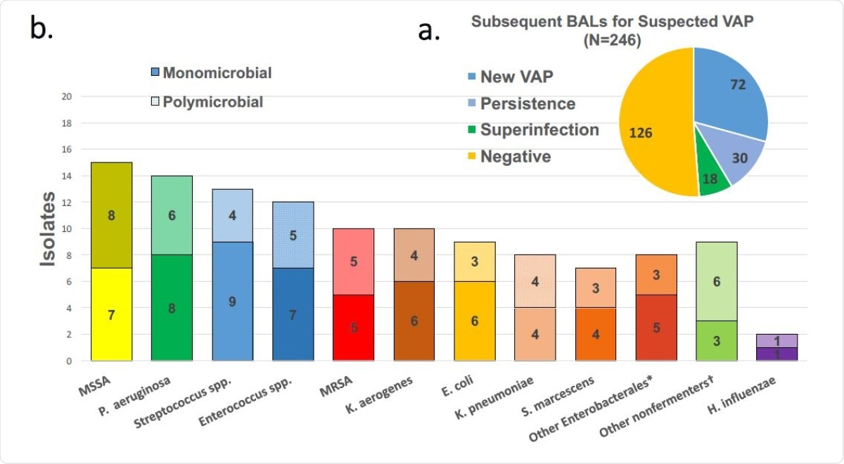 BAL results for suspected VAP (a) and pathogens detected in positive BALs (b). Solid bars are pathogens detected in monomicrobial episodes while crosshatched are presence in polymicrobial pneumonias.