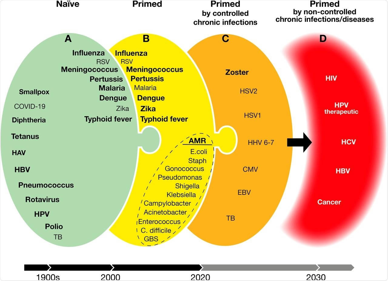 Vaccines developed addressing naïve, previously exposed, and chronic infections. Green (A) are vaccines available or doable with existing technologies. Bold, available vaccines. Yellow (B) and orange (C) are doable vaccines with increasing challenges for today's technologies. Red (D) are targets for which we do not yet have the scientific knowledge and technologies. HAV, hepatitis A virus; HBV, hepatitis B virus; HPV, human papillomavirus; TB, tuberculosis; RSV, respiratory syncytial virus; AMR, antimicrobial resistance; E. coli, Escherichia coli; Staph, Staphylococcus aureus; C. difficile, Clostridium difficile; GBS, group B Streptococcus; HSV1, herpes simplex virus 1; HSV2, herpes simplex virus 2; HHV, 6-7 human herpes viruses 6 and 7; CMV, cytomegalovirus; EBV, Epstein-Barr virus; HIV, human immunodeficiency virus; HCV, hepatitis C virus.
