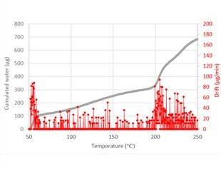 Water Content of a PCR Kit