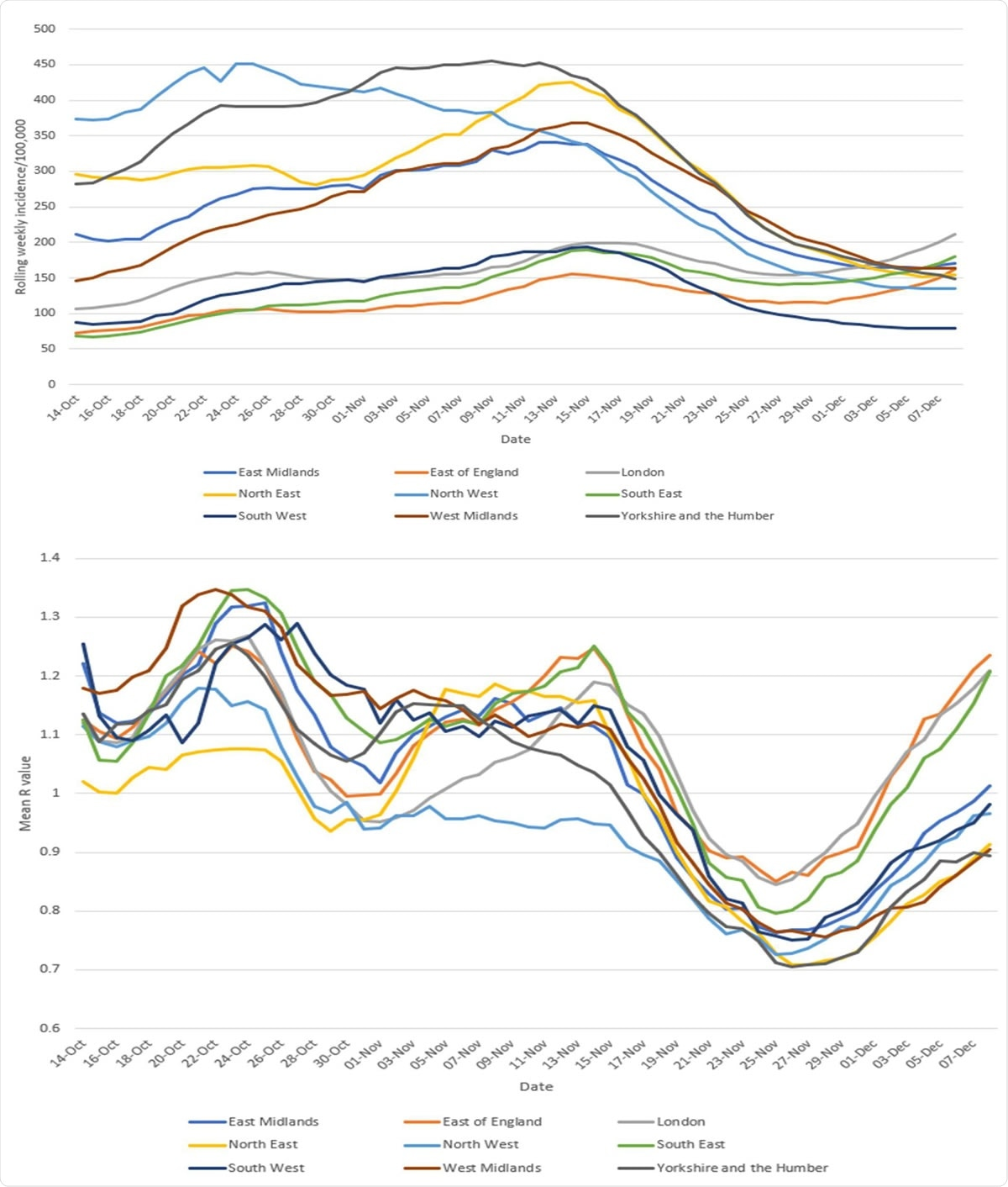 Rolling 7 day incidence by region and associated mean R values by region