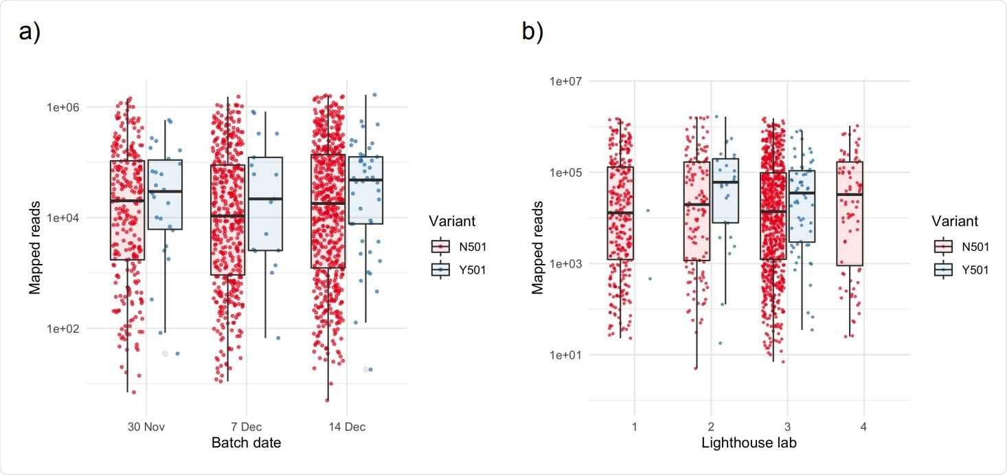 Higher numbers of mapped reads in samples exhibiting the Y501 variant Box and scatter plots of unique mapped reads, stratified by (a) batch date and (b) anonymised Lighthouse lab. There is no significant difference among batches or Lighthouse labs for N501 samples (p>0.1 for all pairwise comparisons). Points within each batch are jittered to aid visualisation. Horizontal lines in boxplots represent the median and the interquartile range.