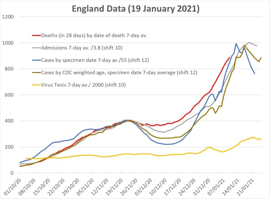Data for England for deaths, compared with shifted and scaled data for admissions, raw data for (positive test) cases, cases weighted to account for age-morbidity. The shift-andscale factors are set so that all curves are coincident at the November peak. The yellow line shows the total number of tests.