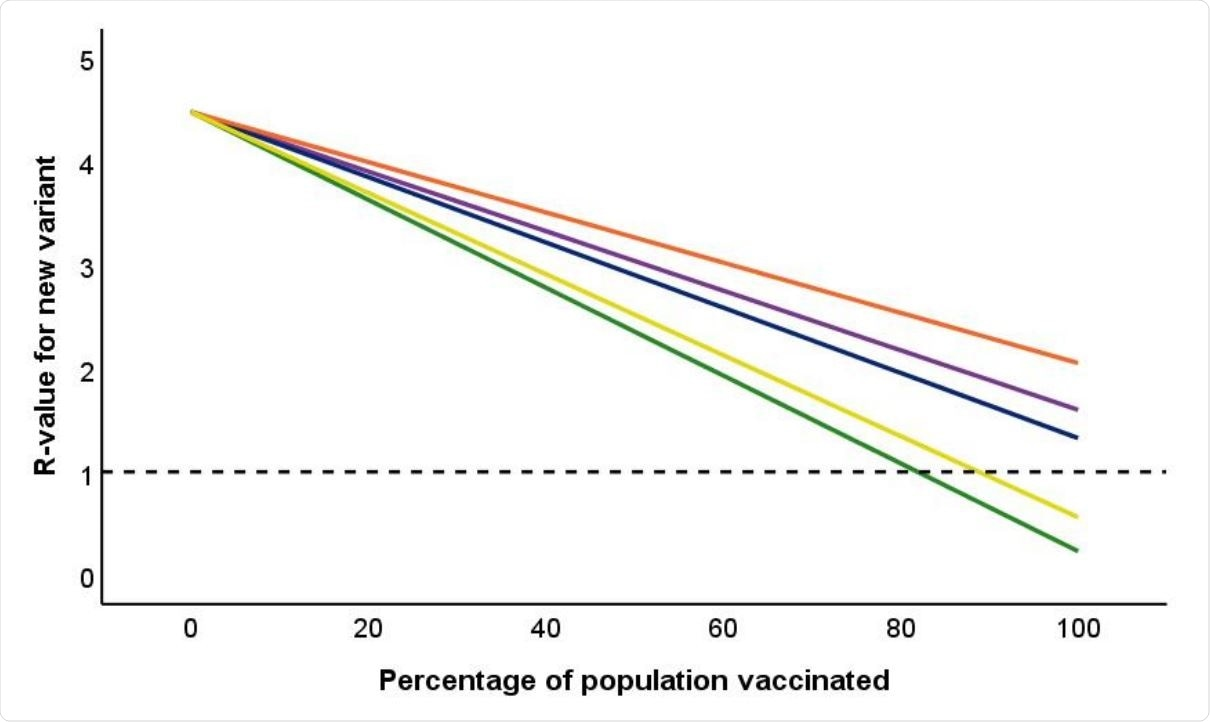 Impact of percentage of population vaccinated on overall R-value for COVID-19. Reference line drawn at R = 1. Green line is Pfizer vaccine; Three upper lines are for Oxford vaccine. Blue: efficacy against symptomatic infection as stated in regulatory approval documents, based on pooling data for SD/SD and LD/SD regime. Purple: same pooled data, but including asymptomatic infection amongst vaccinated individuals. Orange: efficacy for licenced SD/SD regime against both symptomatics and asymptomatics observed in the phase 3 clinical trial (Voysey et al., 2021). Yellow line is equivalent information for immunity in response to natural infection based on data from the SIREN study (Public Health England, 2021c).