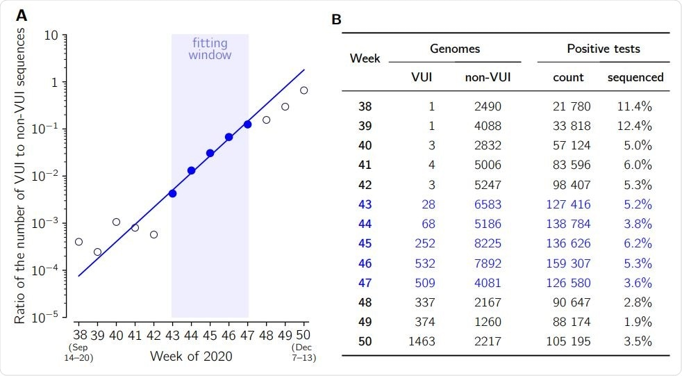 The ratio of VUI-202012/01 to non-VUI-202012/01 genomes collected in weeks 38–50, 2020, based on GISAID data submitted till Dec 26, 2020. The trend line in (A) is fitted to data points from weeks 43–47 (blue), in which the number of collected VUI-202012/01 genomes exceeds 27 and the total number of genomes exceeds 4500 per week. The weekly growth rate is 2.31 [95% CI: 2.08–2.57]. The number of positive cases in (B) is given after https://coronavirus.data.gov.uk/details/cases.