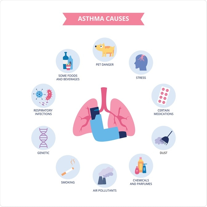 cause di asma
