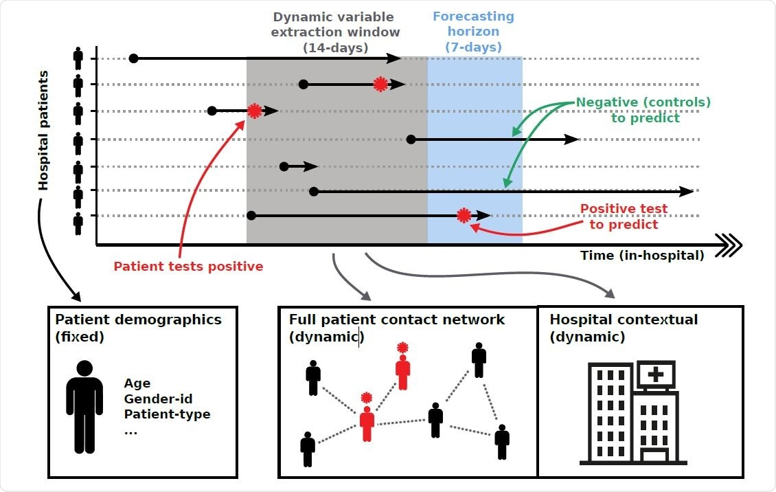 Overview of forecasting framework. Patient pathways are extracted from electronic health records which specify the locations each patient has visited over the duration of their hospital stay. Pathways are overlaid with COVID-19 testing results, capturing the space-time positions of patients that tested positive for COVID-19. Forecasting is based on extracting individual patient clinical variables (fixed) and hospital contextual variables (dynamic) during a defined time window, as well as variables capturing the centrality of a patient within the different contact networks (dynamic). We iterate variable extraction over multiple time windows and use the cumulative information for model training and predictions.