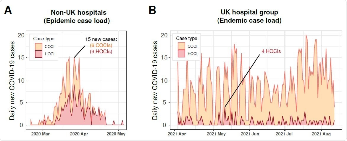 Epidemiology curves of validation datasets. Newly identified COVID-19 cases are reported across time and are broken down by HOCI and COCI case types. Panel A shows the non-UK (Geneva) hospital case load during an epidemic surge of cases. Panel B shows the UK hospital group post pandemic surges 1 and 2, when COVID-19 became endemic and non-surging.