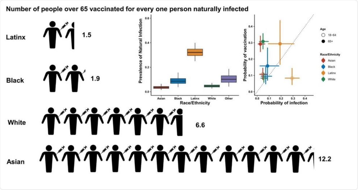 Relationship between probability of vaccination and probability of prior infection by race/ethnicity. Infographic showing the number of estimated people vaccinated for every one person previously naturally infected in San Francisco within each racial/demographic group. The two graphs (inserts) show the estimated prevalence of natural infection by race/ethnicity and the probability of past infection plotted against the probability of vaccination by age and race ethnicity. Latinx includes all residents who identify as Hispanic/ Latinx regardless of racial identity. Due to small sample sizes, individuals who identify as 'other' are not shown here.