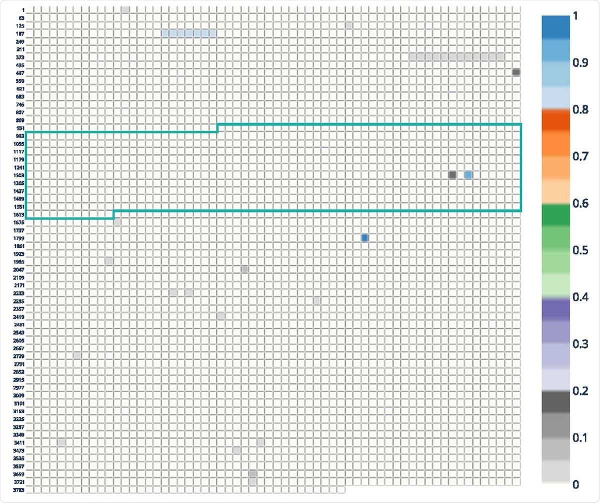 Molecular surveillance of SARS-CoV-2 spike protein mutations using CovRadar - News-Medical.Net