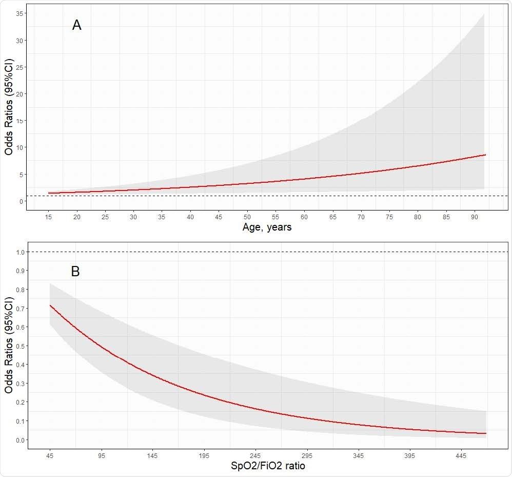 ความเสี่ยงของการวางตำแหน่งล้มเหลวตามอายุและพื้นฐาน SpO2 / FiO2
