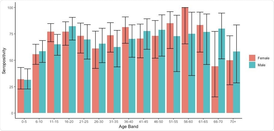 Age specific seroprevalence in participants in the study. Colours indicate male and female participants.