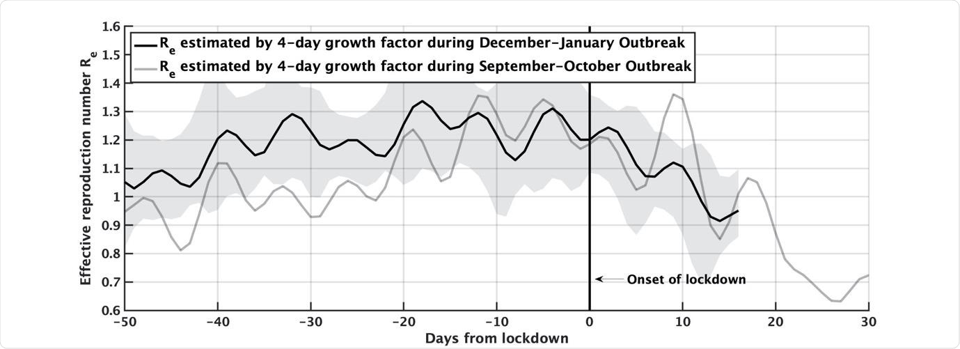 Effective reproduction number Re in Israel, as estimated by the 4-day growth factor of daily confirmed cases, with respect to the onset of the national lockdowns either on Sep 19, 2020 (gray line), or Jan. 8, 2021 (black line). Shaded area denotes 1.5 standard deviations about 𝑅𝑒 of the black line. One observes the striking similarity between Re's, which represents the dynamics of the outbreak, between the two lockdowns.