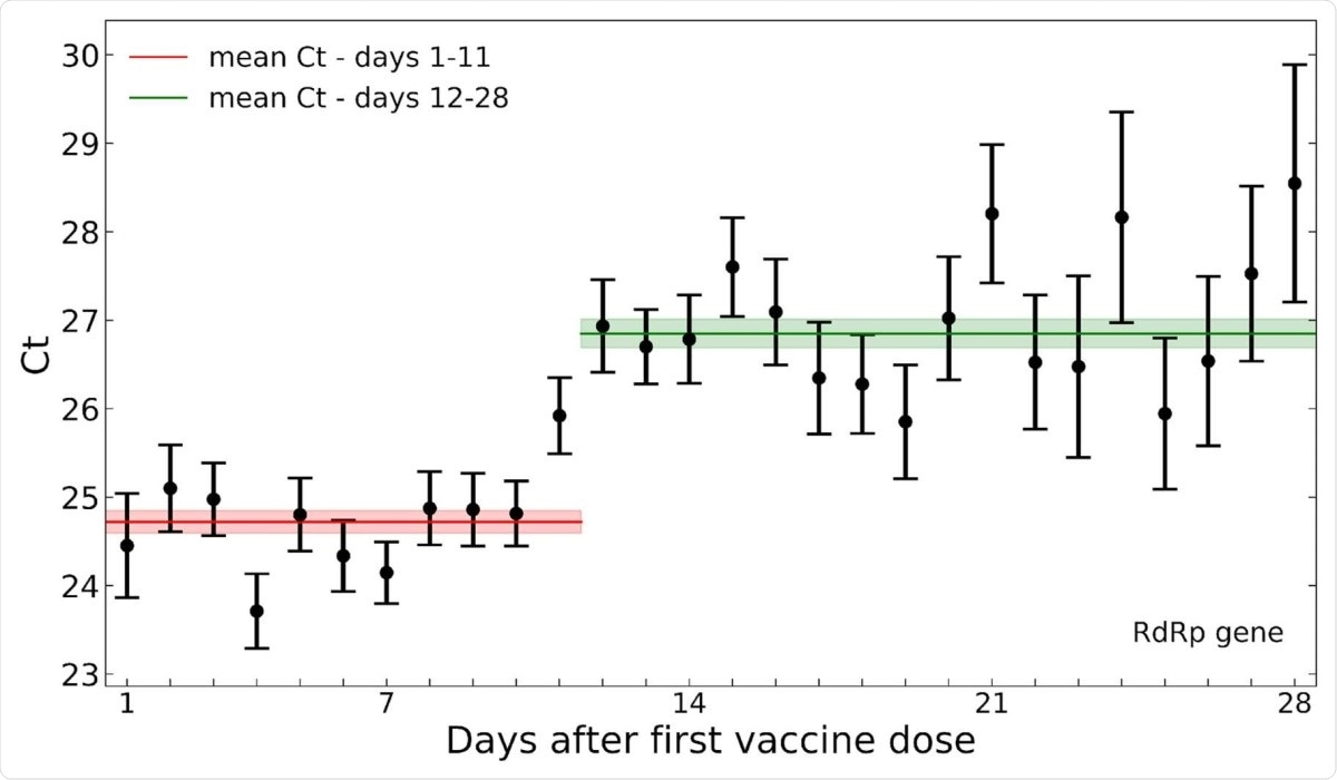 Decreased SARS-CoV-2 viral load after 12 days post-vaccination. Mean Ct values of the RdRp gene for positive tests following vaccination are plotted by the post-vaccination day in which the sample was taken. Error bars indicate the standard error of the mean.