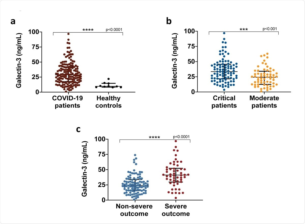 Galectin-3 serum levels in COVID-19 patients. a, Galectin-3 circulating levels upon hospital admission of COVID-19 patients (n=156) and age-matched healthy pre-pandemic controls (n=10). b, Galectin-3 is associated with COVID-19 severity, critical patients (n=94) presented significantly higher levels than moderate patients (n=62). c, Severe outcomes in COVID-19 patients were associated with elevated levels of galectin-3. Data in a and c are shown as median with IQR, data in b as mean ± SD. ***p < 0.001, ****p < 0.0001; two-tailed Mann-Whitney U test or two-tailed t-test. Samples were assessed in duplicate in ELISA assays.