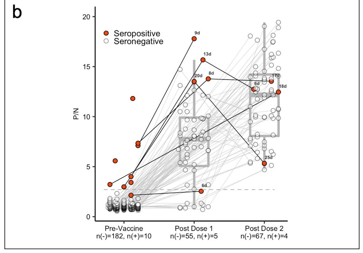 Panel (b) shows box plots with the medians and interquartile ranges of P/N ratios pre-vaccination, post-vaccine 1, and postvaccine 2 by serostatus (seronegative: n(-), seropositive: n(+)).The upper and lower whiskers extend to the largest and smallest values no further than 1.5 times IQR from the hinge, respectively. Data beyond the end of the whiskers are outliers. For the pre-vaccine time point, the most recent antibody level prior to vaccination (for those who were vaccinated) or most recent antibody level overall (for those who were not vaccinated) is shown. For the post-vaccine time points, the first measurement after 5 days post-vaccination is included.