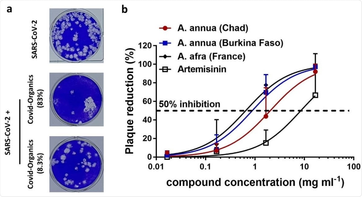 (a) Le immagini delle placche SARS-CoV-2 hanno incubato con differenti diluizioni dei prodotti organici di Covid-. La dose è espressa dalla percentuale della bevanda cruda. (b) replica dipendente dalla concentrazione di inibizione SARS-CoV-2 facendo uso degli estratti differenti. I valori sono espressi come ±SD medio,