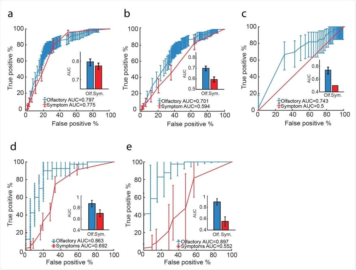 Olfactory testing is more effective than symptom checking A. ROCs for all participants who smelled Olive Oil (n = 5,167 participants), based on odor intensity (blue) or reported symptoms (red). B. ROCs for all participants who smelled Olive Oil and had symptoms (n = 2,627 participants), based on odor intensity (blue) or reported symptoms (red). C. ROCs for all participants who had no symptoms (n = 7,740 participants), based on odor intensity (blue) or reported symptoms (red). D. ROCs based on the olfactory perceptual fingerprint (blue) or symptom reports (red) (test-set n = 60 participants). E. ROCs based on the olfactory perceptual fingerprint (blue) or symptom reports (red), when all participants are symptomatic (test-set n = 60 participants). Error bars on the ROCs: 95% pointwise confidence interval. Error bars for the AUC: Confidence interval derived standard deviation.