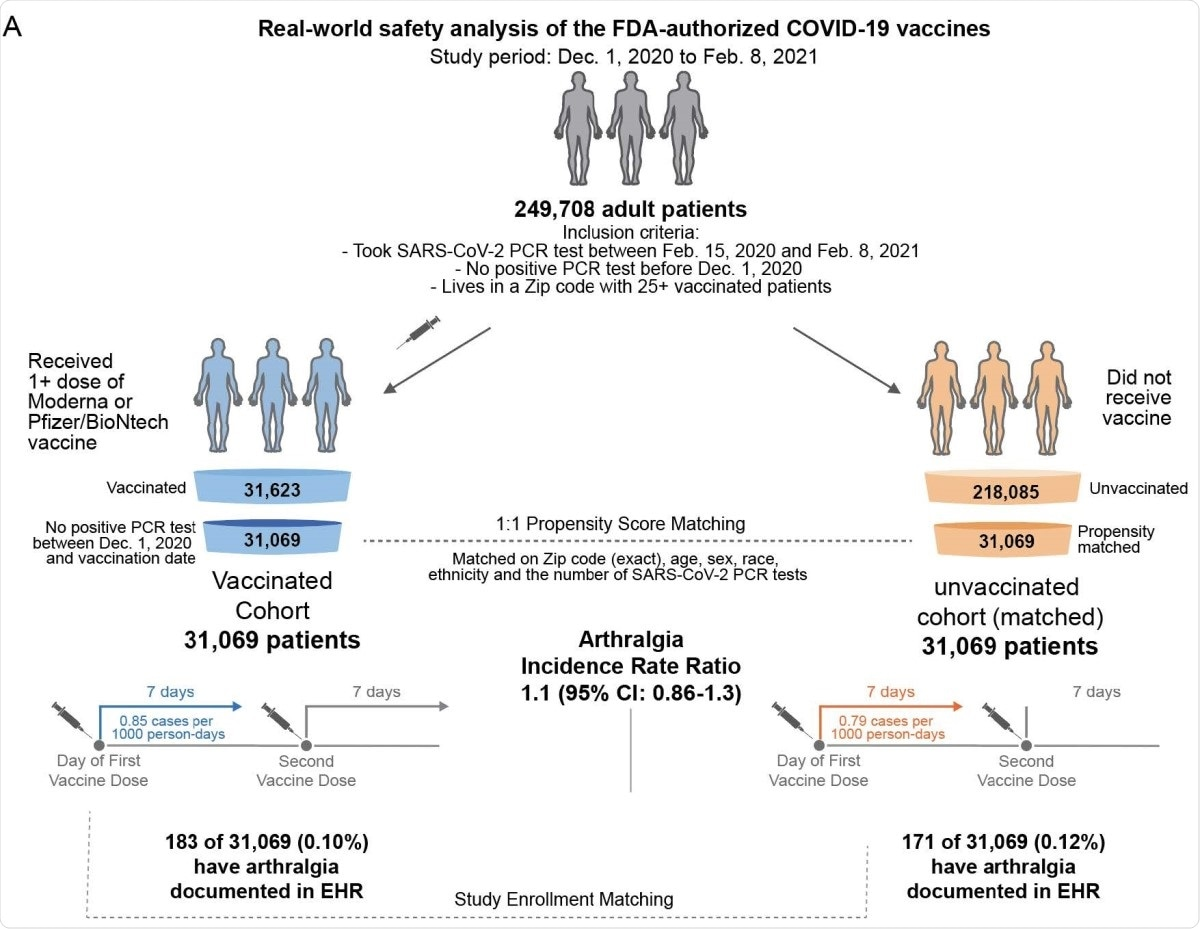 Schematic illustration of participant selection and study design. The vaccinated cohort is composed 31,069 individuals from the Mayo Clinic and associated health systems who received at least one dose of BNT162b2 (Pfizer/BioNTech) or mRNA-1273 (Moderna) between December 1, 2020 and February 8, 2021 and did not test positive for SARS-CoV-2 prior to their first vaccination. A control cohort of unvaccinated individuals was generated via 1:1 propensity score matching, yielding 31,069 individuals with similar distributions of age, sex, race, ethnicity, residential location, and number of prior SARS-CoV-2 PCR tests in the past year. For each cohort, the incidence rates of several adverse effects (e.g., arthralgia) were calculated for the seven days following the first dose and, separately, for the seven days following the second dose. For a given adverse effect, the incidence rate ratio (and the corresponding 95% CI) was calculated to determine whether one cohort was more likely to experience the event than the other. Incidence rates and incidence rate ratios were also calculated for the 14 and 21 days following each vaccine dose.