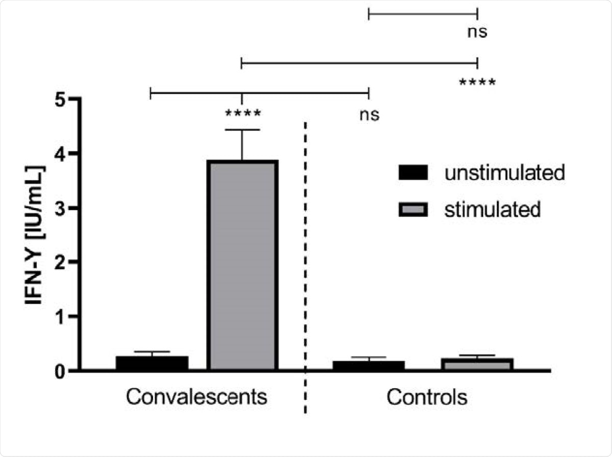 The IFN-γ concentration in unstimulated and stimulated whole blood of convalescent COVID-19 donors (n = 41) and healthy controls (n = 18). The IFN-γ release was monitored after treatment of the whole blood, donated from COVID-19 convalescents and healthy controls, with a SARS-CoV-2-specific peptide pool (grey bars). The latter contained synthetic peptides whose sequences derived from the viral spike (S), nucleocapsid (N) and membrane (M) proteins (final concentration of each peptide: 1 µg/ml). The treatment of whole blood with water served as a negative control (black bars). ****: p < 0.0001; ns: not significant (Mann Whitney U test).