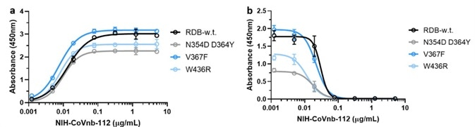 NIH-CoVnb-112 binds to RBD mutants and effectively inhibits ACE2/RBD mutant binding