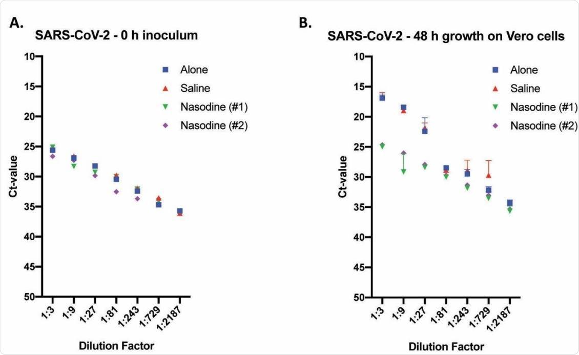 Titre ของ Nasodine และการควบคุมที่ได้รับการรักษา SARS-CoV-2 ผ่านการทดสอบ TCID50 และการตรวจจับ RNA ผ่าน TaqMan RT-PCR แบบเรียลไทม์  SARS-CoV-2 สัมผัสกับสารละลายทดสอบที่ระบุเป็นเวลา 1 นาทีก่อนการเจือจางแบบอนุกรม (1: 3) และการฟักตัวบนเซลล์ Vero เป็นเวลา 0 (ศูนย์) หรือ 96 ชม.  ค่าที่แสดงเป็นค่าเฉลี่ยรอบขีด จำกัด (Ct) ค่า + SEM (n = 3) เทียบกับปัจจัยการเจือจาง  (A) จุดเวลาศูนย์ (0 ชม.) การไตเตรทหัวเชื้อที่ใช้เพื่อกำหนดค่า Ct พื้นฐานของตัวอย่างที่ผ่านการบำบัดก่อนการจำลองแบบในเซลล์ Vero  (B) Titres ที่เกี่ยวข้องกับวัฒนธรรมที่เก็บเกี่ยว 96 ชั่วโมงหลังการฉีดวัคซีนของเซลล์ Vero