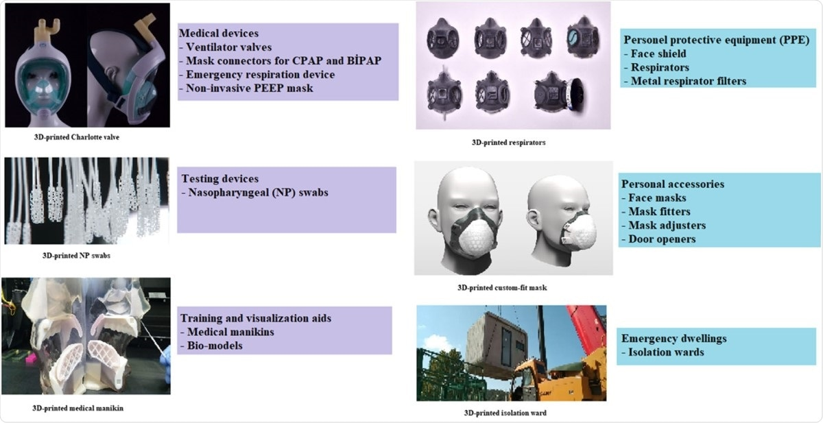 Equipment that are printed by 3D for COVID-19