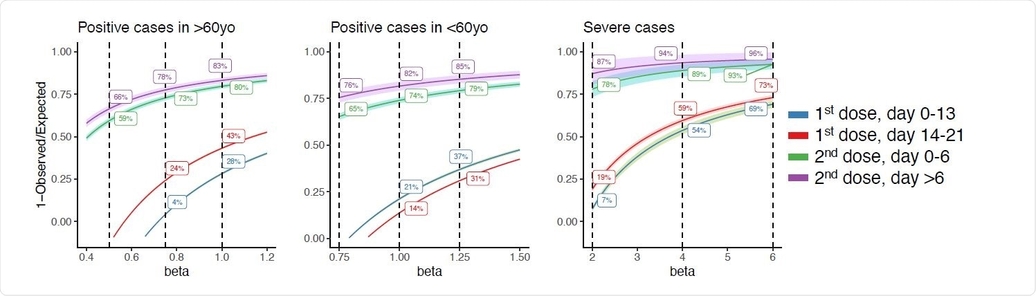 Effectiveness rate estimations of the vaccination by different levels of beta values. Standard errors are in shade.