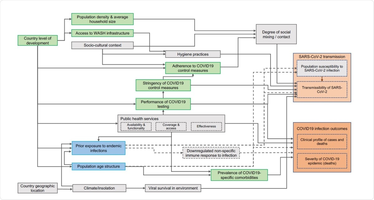 Proposed causal framework of factors determining SARS-CoV-2 transmissibility and COVID-19 disease outcomes. Boxes coloured in