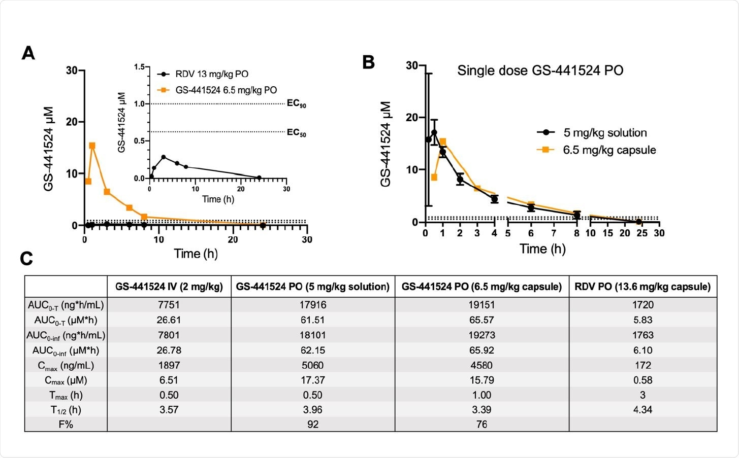 Plasma c 187 oncentrations of GS-441524 following a single oral dose of remdesivir or GS-441524 in dogs. (A) Head-to-head PK comparison following a single equimolar dose of remdesivir (black, 13.6 mg/kg) and GS-441524 (orange, 6.5 mg/kg) in male beagle dogs (N=1 per compound). Both compounds were administered in capsule form. Plasma concentrations of GS-441524 following compound administration are plotted for the following timepoints (h): 0.5, 1, 3, 6, 8, 24. A focused view of GS- 441524 concentrations following oral administration of remdesivir is shown in top right corner. (B) Comparison of plasma concentrations of GS-441524 following oral administration as a solution (black, 5 mg/kg;