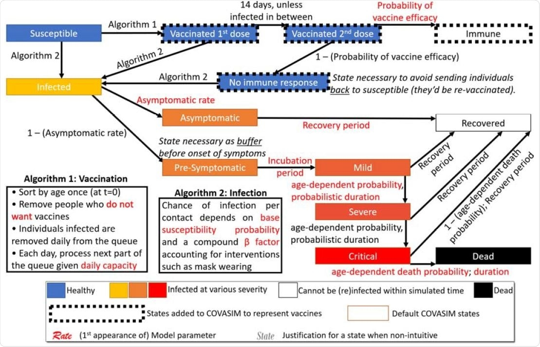 Overview of our modified COVASIM model containing the state diagram and specification of all transitions, including key procedures for vaccination and infection.