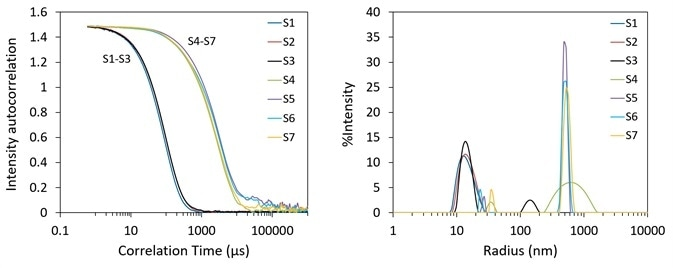 Autocorrelation functions (top) and size distribution via regularization (bottom) of AAVs for formulation screening. S1 and S2, S3 from DynaPro NanoStar, S4 through S7 from DynaPro Plate Reader.