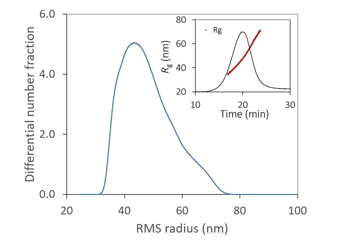 With the aid of FFF to fractionate the sample, the size distribution of a lipid nanoparticle preparation is determined with high resolution. It is relatively monodisperse, with 99% between 35 - 70 nm. Inset: original fractogram, with rms radius overlaid.