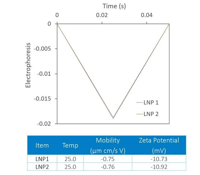 The Mobius measures zeta potential (top) and Rh (bottom) simultaneously. This allows distinction between two LNP samples that appear identical in terms of zeta potential; the DLS reveals trace aggregate in LNP1.