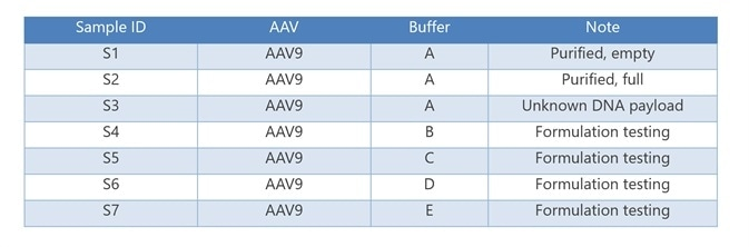 AAV sample description
