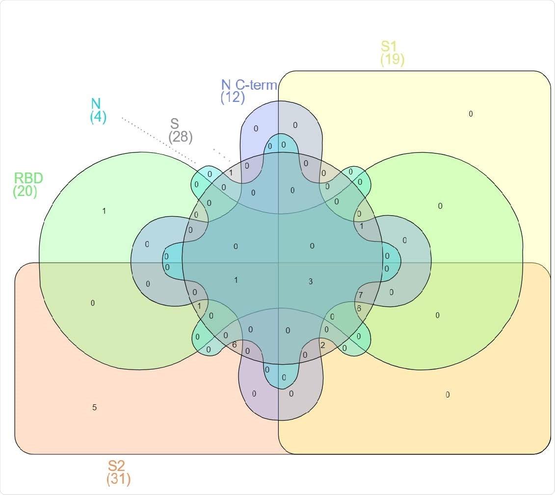 Diagrama de Venn que muestra la interferencia entre IgG de antígeno en