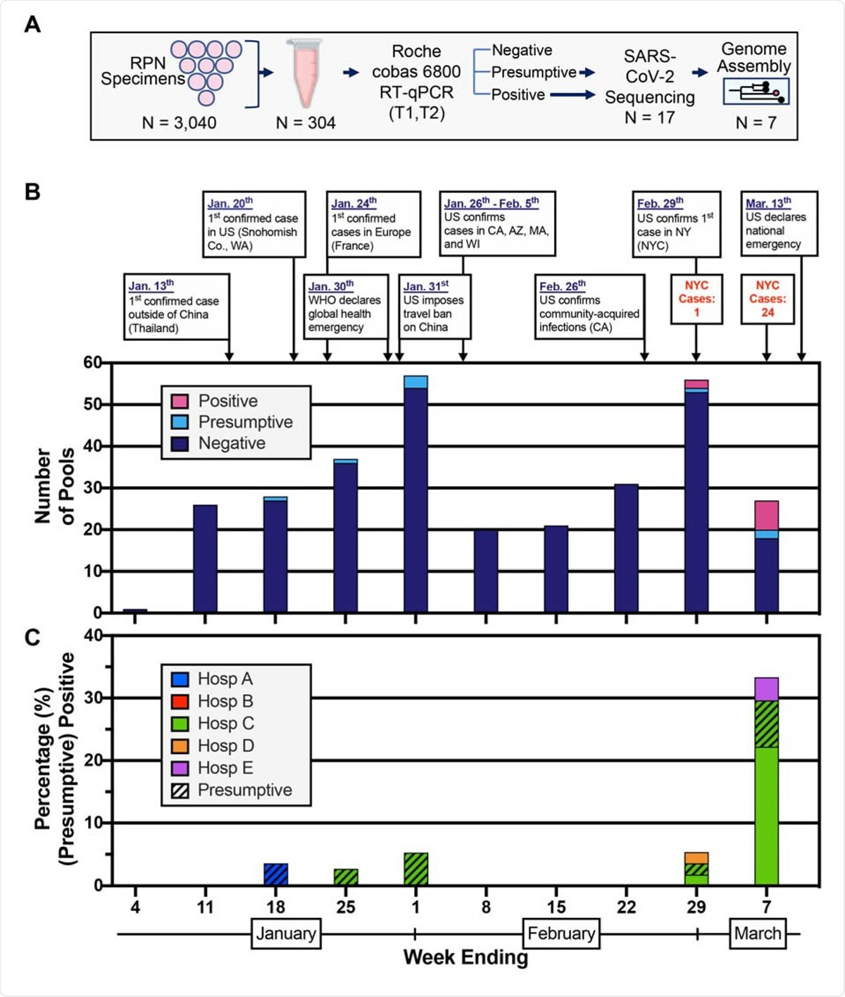 Detection of SARS-CoV-2 nucleic acids in nasopharyngeal specimens collected in the first ten weeks of 2020. (A) Schematic representation of the study design. Nasopharyngeal swab specimens that tested negative for respiratory pathogens (RPN) were pooled. Each pool consisted of 10 specimens from the same week from one of five hospital sites. Nucleic acid amplification testing (NAAT) was performed and RNA was processed for SARS-CoV-2 genome assembly. (B) Select events and responses to the evolving SARS-CoV-2 pandemic are annotated over the timeframe surveyed. Confirmed cases in NYC for the last two weeks are noted. Absolute counts of pools that tested positive, presumptive positive, and negative by RT-PCR are depicted by week collected. (C) Distribution of positive (solid) and presumptive positive (hatched) pools across the five different hospital sites in NYC.