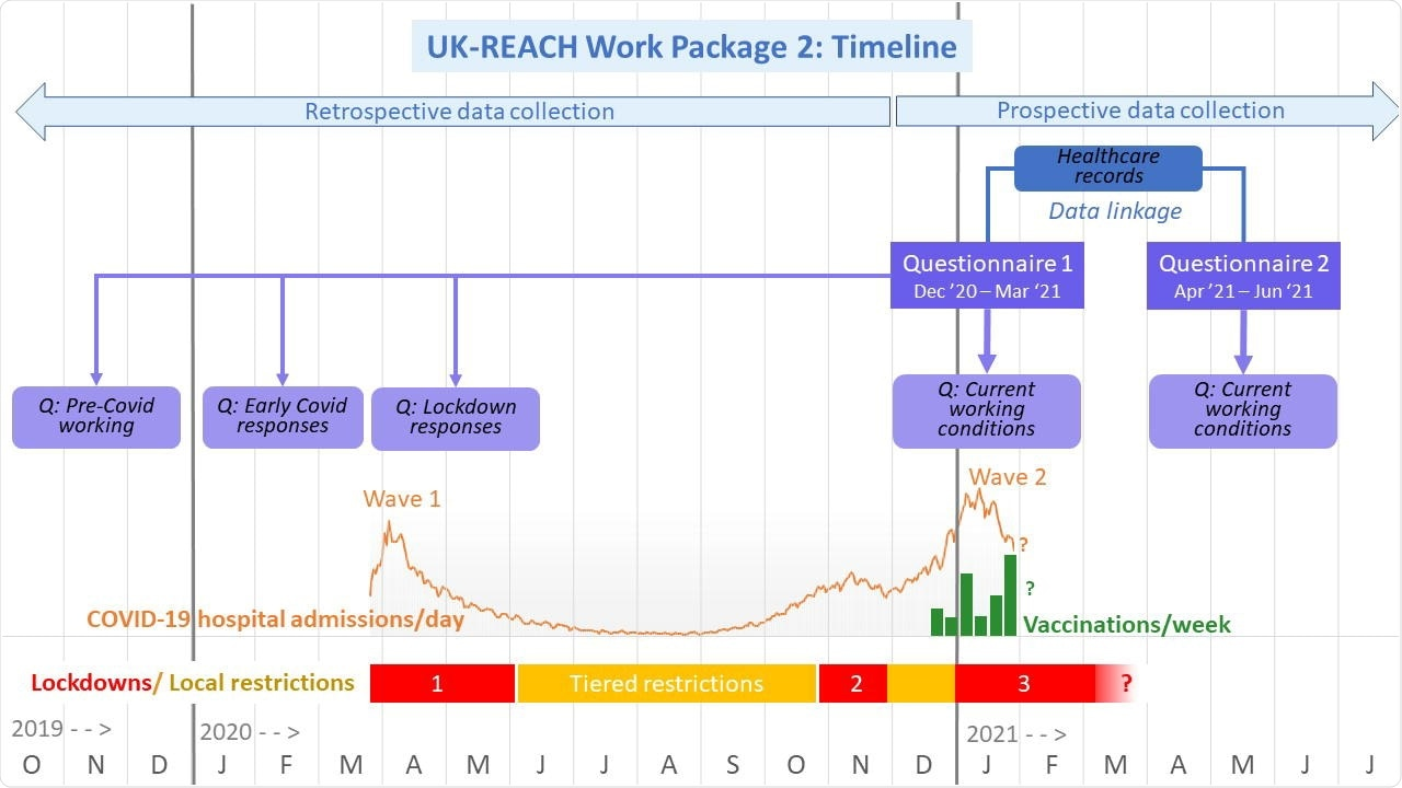 UK-REACH Work package 2 timeline as of 4th February 2021. Dates are shown across the bottom from October 2019 to July 2021. The COVID-19 outbreak began in the UK in January 2020 with numbers of daily hospital admissions due to COVID-19 shown by the lower orange line for Wave one and Wave two. Vaccinations began in December 2020 and are shown by the green line for daily vaccinations. Lockdowns are shown by horizontal red bars, the first national lockdown beginning on March 23rd 2020, the second on November 5th, and the third of January 5th 2021. Lockdowns differed somewhat in timing between England, Wales, Scotland and Northern Ireland. Tiered local restrictions were in place in various regions of the UK between lockdowns, shown in yellow. Questionnaire 1 of Work package 2 began to be distributed on December 4th onwards and is being distributed until the end of March 2021. Questionnaire 1 asks about current events and working conditions, as well as retrospectively about events and working conditions pre-Covid in 2019, about early Covid responses in the first months of 2021, and about events during the first national lockdown. Questionnaire 2 will be distributed four months after registration for questionnaire 1 and therefore will be distributed between April and June 2021. Questionnaire 2 asks primarily about current working conditions, and changes to other aspects of participants' lives captured in Questionnaire 1, including key measures of physical and mental health. With consent, the questionnaire data will be linked to electronic healthcare record data.