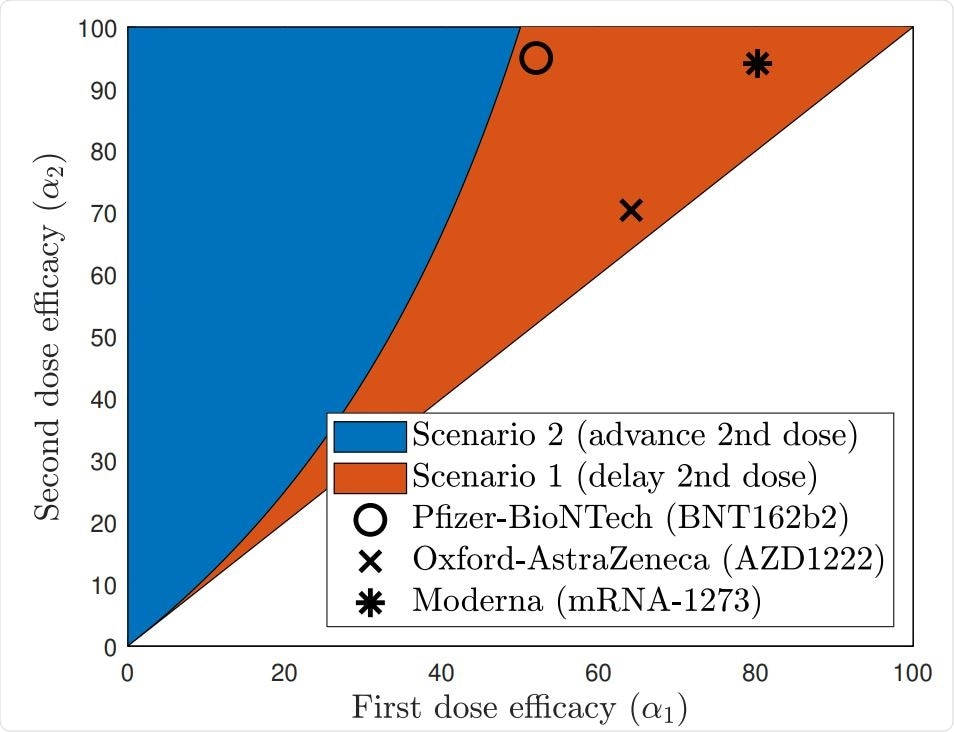 The answer to the question of delaying or advancing the second COVID-19 vaccine dose depends on the efficacies of each of the first and the second doses. This figure depicts the region (in red) where the best scenario would be to delay the second dose and the region (in blue) where the second dose should be advanced for optimal outcomes.