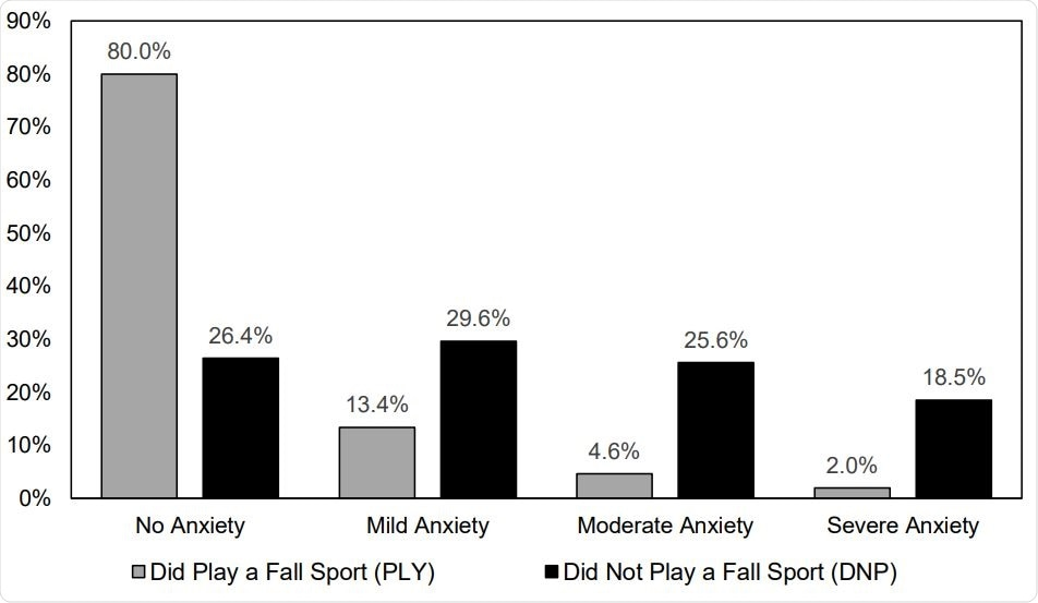 Prevalence of Anxiety Symptoms for Adolescent Athletes Who Did or Did Not Play a High School Sport in the Fall 2020