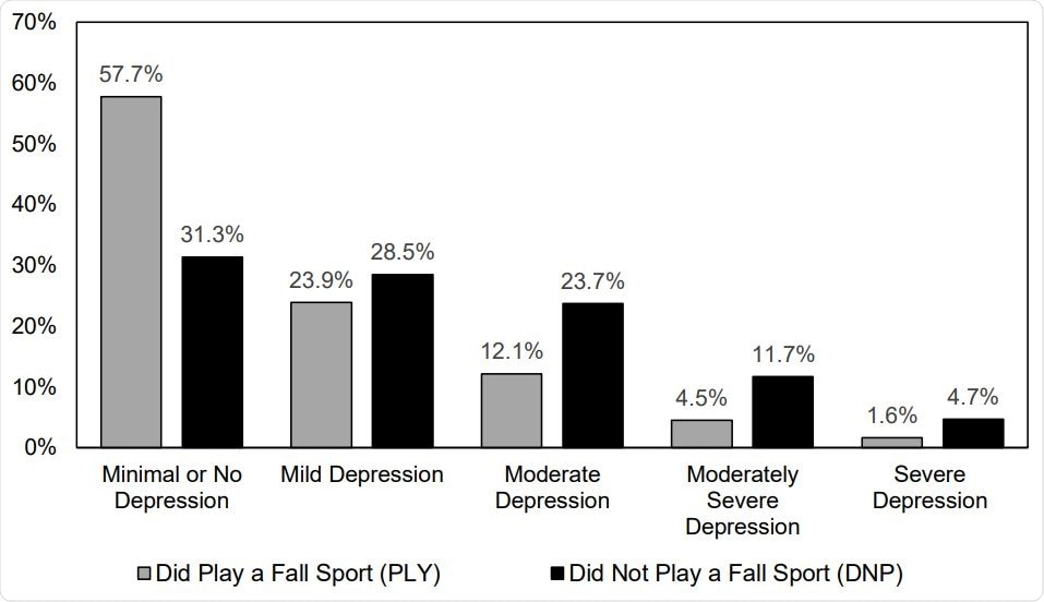 Prevalence of Depression Symptoms for Adolescent Athletes Who Did or Did Not Play a High School Sport in the Fall 2020