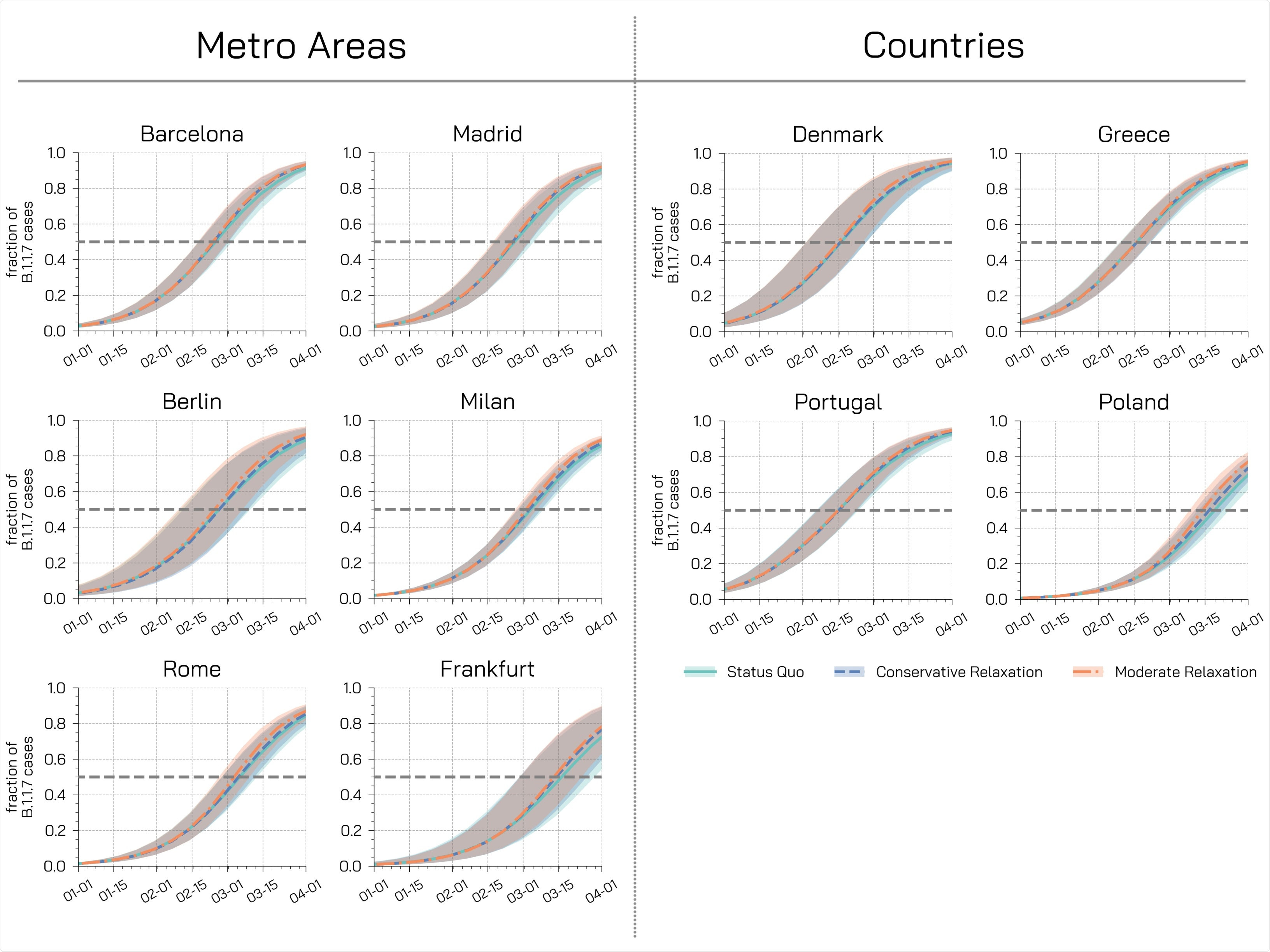 Fraction of new cases attributable to the B.1.1.7 variant. Each plot shows the fraction of new weekly cases attributable to the variant in dierent regions for dierent restrictions scenarios under the assumption of a 50% increase in transmissibility. Dashed horizontal lines represent the dominance threshold of 50% of new cases caused by the B.1.1.7 variant. The shaded areas represent the 50% CI.
