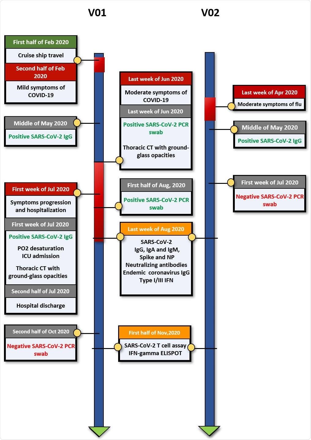 O espaço temporal de eventos clínicos, de resultados diagnósticos e de sangue desenha para a avaliação imunológica detalhada. A. Pares 1 (caso do retorno) e B. Par 2.