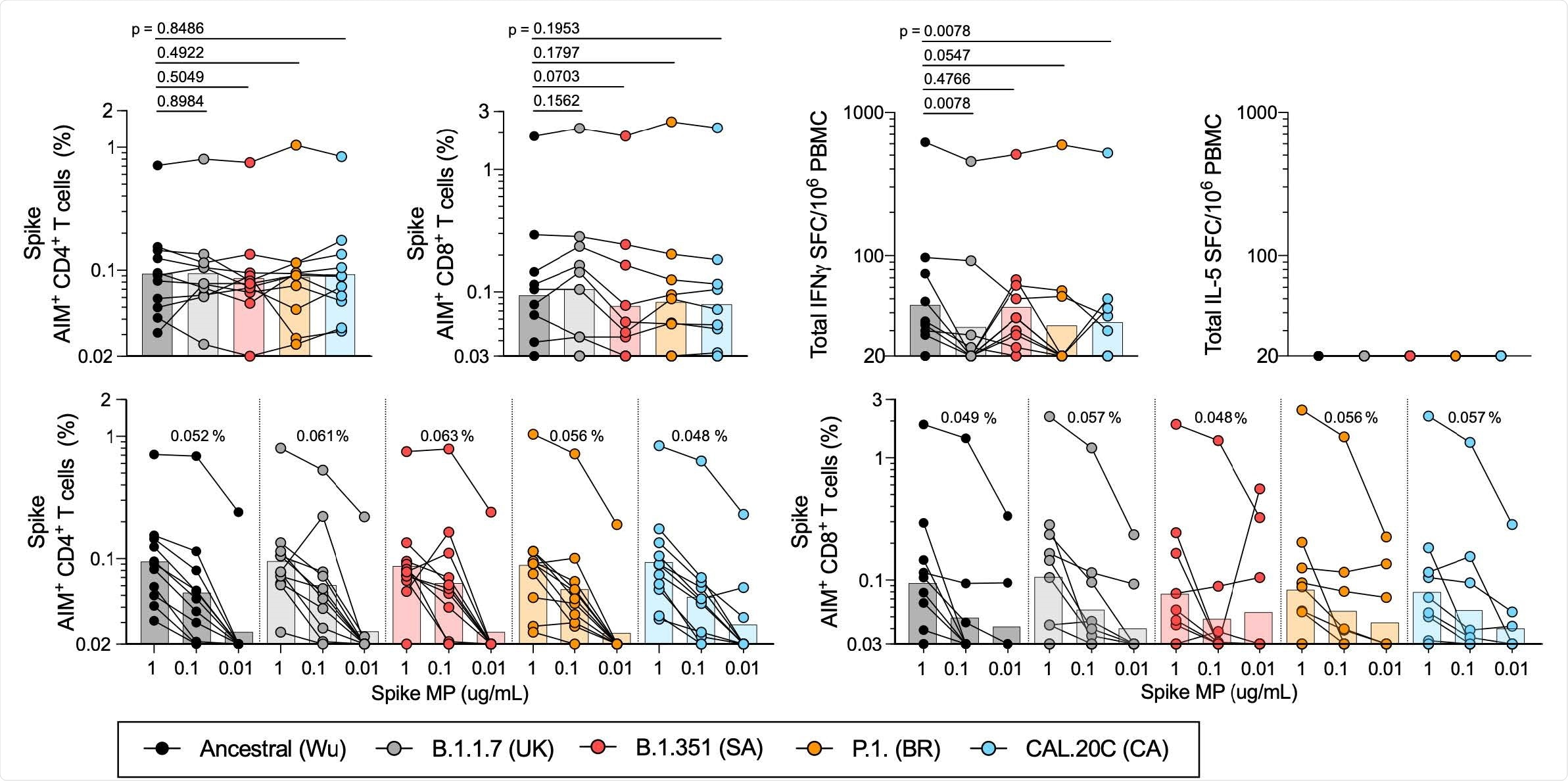 T cell responses of COVID-19 convalescent individuals against SARS-CoV-2 Spike for the different variants. PBMCs of COVID-19 convalescent individuals (n=11) were stimulated with the Spike MPs corresponding to the ancestral reference strain (Wu, black) and the B.1.1.7 (UK, grey), B.1.351 (SA, red), P.1 (BR, orange) and CAL.20C (CA, light blue) SARS-CoV-2 variants. A) Percentages of AIM+ (OX40+CD137+) CD4+T cells. B) Percentages of AIM+ (CD69+CD137+) CD8+ T cells. C) IFNγ spot forming cells (SFC) per million PBMCs D) IL-5 SFC per million PBMCs. Paired comparisons of Wuhan S MP versus each of the variants were performed by Wilcoxon test and are indicated by the p values in panels A-C. The data shown in panels A and B are plotted to show the Spike MPs titration (1 μg/mL, 0.1 μg/mL, 0.01 μg/mL) for CD4+ (E) and CD8+ (F) T cells in each SARS-CoV-2 variant and the geometric mean of the 0.1ug/mL condition is listed above each titration. In all panels, the bars represent the geometric mean.