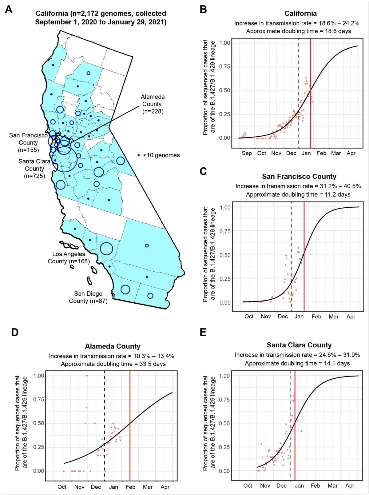 Increasing frequency of the B.1.427/B.1.429 variant 304 in California from September 1. 2020 to January 29, 2021. (A) County-level representation of the 2,172 newly sequenced SARS-CoV-2 genomes in the current study. Counties from which at least 1 genome were sequenced are colored in sky blue. The size of the circle is proportionally to the number of genomes sequenced from each county, while points designate counties for fewer than 10 genomes were sequenced. Logistic growth curves fitting the 5-day rolling average of the estimated proportion of B.1.427/B.1.429 variant cases in (B) California, (C) San Francisco County, (D) Alameda County, and (E) Santa Clara County. The predicted time when the growth curve crosses 0.5 is indicated by a vertical red line. A vertical black dotted line denotes the transition from 2020 to 2021. The increase in transmission rate is defined as the change in the relative proportion of B.1.427/B.1.429 variant cases relative to circulating non-B.1.427/B.1.429 variant lineages as estimated from the logistic growth model (Volz et al., 2020; Washington et al., 2021).