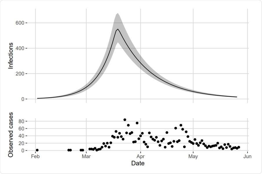 Parte superior: Número calculado de infecções na área maior de Vancôver entre o 26 de janeiro e o 27 de maio. Meio do traseiro mostrado pela linha contínua com a faixa digna de crédito de 95% no cinza. Parte inferior: Casos observados em Vancôver sobre o mesmo prazo.
