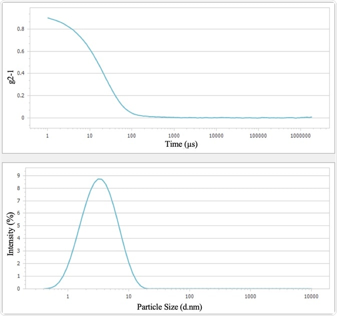 Correlation function (top) and particle size distribution (bottom) of BSA sample.