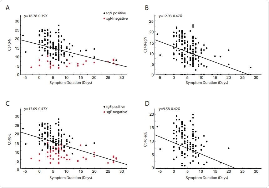 Comparison of cycle threshold versus day from symptom onset for clinical samples obtained from 185 inpatients. Total N (Panel A), subgenomic N (Panel B), total E (Panel C) and subgenomic E (Panel D). Red dots in panel A and C represent subgenomic negative samples and black dots represent subgenomic positive samples. Of the 185 patients, 56 were negative for sgE and 28 were negative for sgN (Shown on y-axis). Pearson correlation coefficients: N = -0.404 p<0.0001; SgN = -0.466, p<0.0001; E = -0.456 p<0.0001; sgE = -0.427 <0.0001. Linear regression line equations are indicated in each panel.