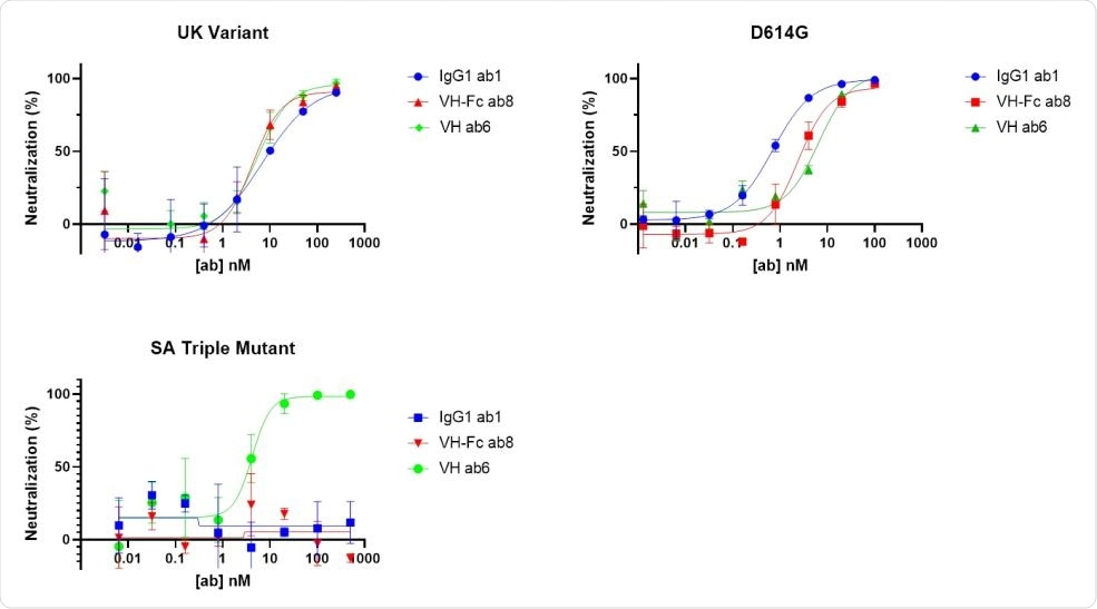 Neutralization assay of our antibodies against pseudo typed viruses carrying S proteins carrying different mutations.