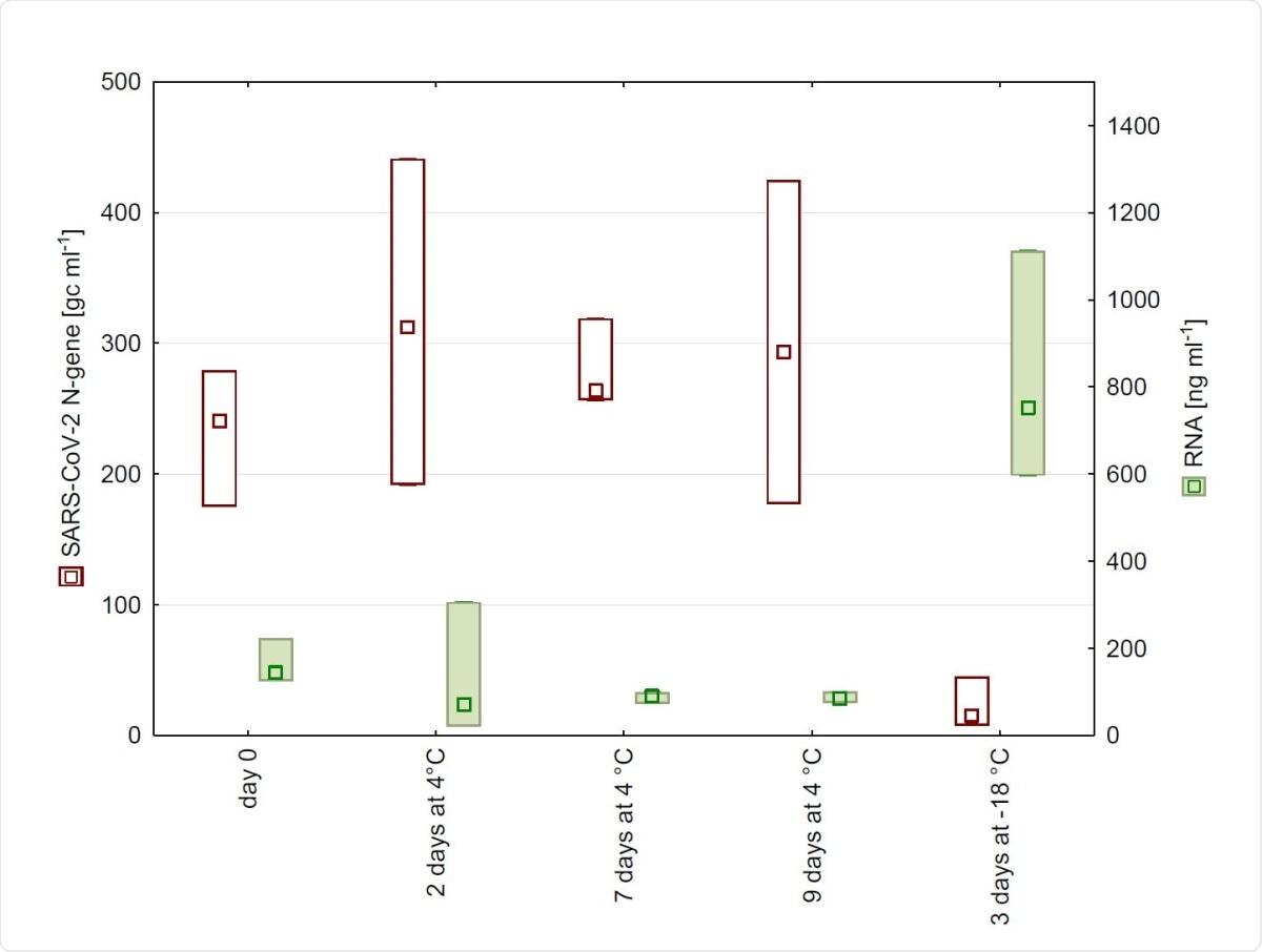 números de copia del N-gen y concentración del ARN descubierta en aguas residuales de WWTP en Salzburg después de 0, 2, 7, y 9 días de almacenamiento en el °C 4 así como después de congelar. (n = 4, punto medio, caja: minuto-máximo).